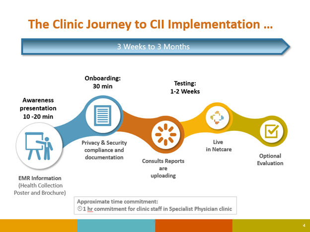 Clinic Journey CII Implementation Timeline.png