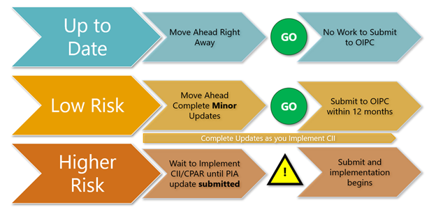 PIA Update Process.png